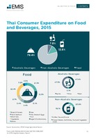 Thailand Food and Beverage Sector Report 2016/2017  -  Page 15