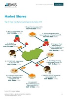 Hungary Food and Beverages Sector Report 2018/2019 -  Page 31