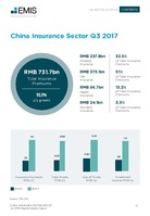 China Insurance Sector Report 2017 3rd Quarter -  Page 13