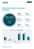 China Real Estate Sector Report 2018 3rd Quarter -  Page 13