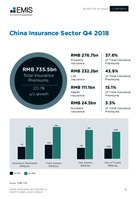 China Insurance Sector Report 2019 1st Quarter -  Page 13