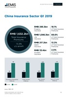 China Insurance Sector Report 2019 2nd Quarter -  Page 13
