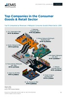 Malaysia Consumer Goods and Retail Sector Report 2019-2020 -  Page 33