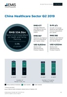 China Healthcare Sector Report 2019 3rd Quarter -  Page 13