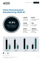 China Pharmaceutical Sector Report 2020 2nd Quarter -  Page 14