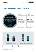 China Healthcare Sector Report 2020 2nd Quarter -  Page 14