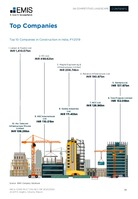 India Construction Sector Report 2020/2024 -  Page 38