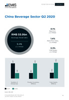 China Beverage Sector Report 2020 3rd Quarter -  Page 14