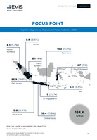 Indonesia Transportation Sector Report 2021/2022 -  Page 15